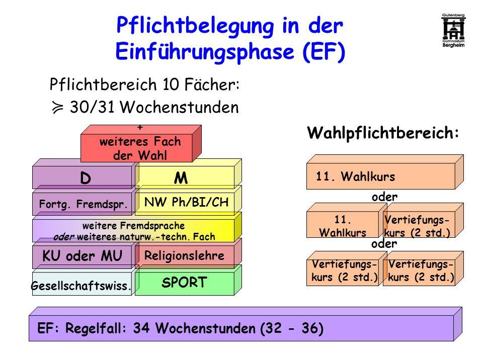Pflichtbelegung in der Einführungsphase (EF) EF: Regelfall: 34 Wochenstunden (32 - 36) DM Fortg. Fremdspr. NW Ph/BI/CH weitere Fremdsprache oder weite