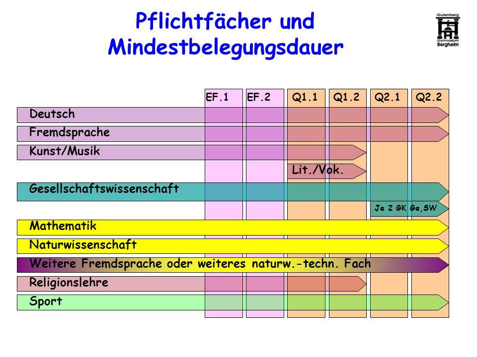 Pflichtfächer und Mindestbelegungsdauer EF.1EF.2Q1.1Q1.2Q2.2Q2.1 Deutsch Fremdsprache Kunst/Musik Naturwissenschaft Mathematik Gesellschaftswissenscha