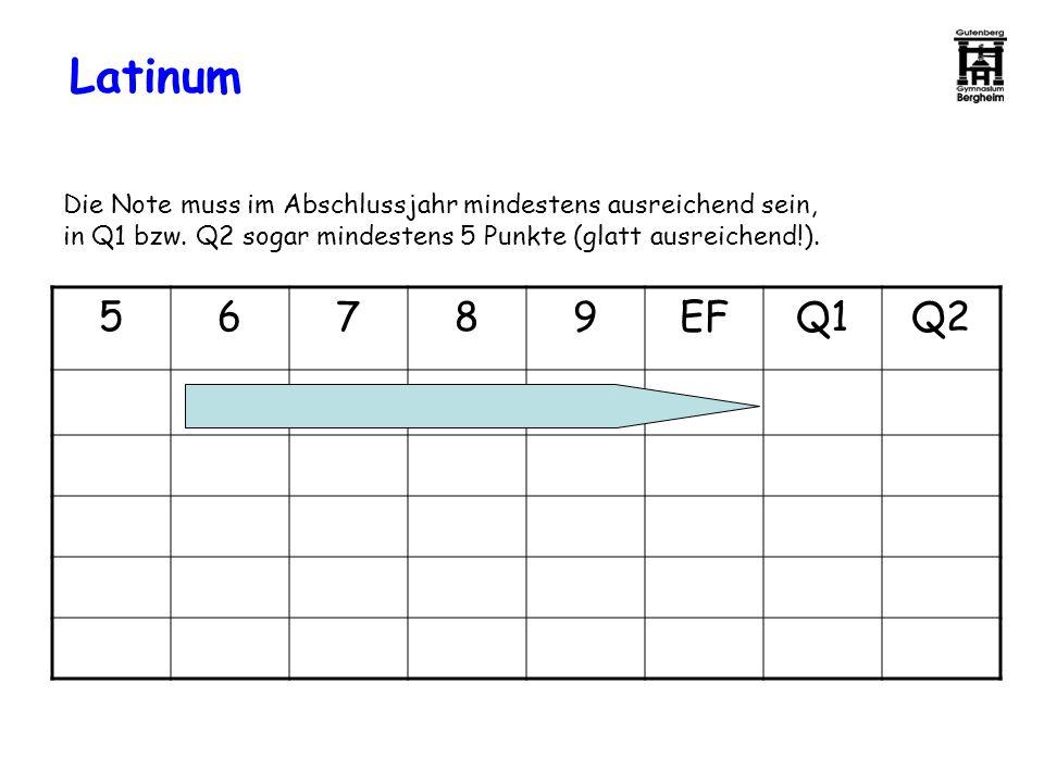 Latinum 56789EFQ1Q2 Die Note muss im Abschlussjahr mindestens ausreichend sein, in Q1 bzw. Q2 sogar mindestens 5 Punkte (glatt ausreichend!).