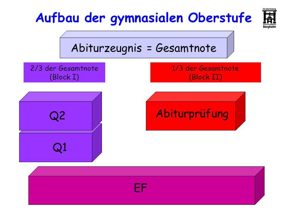 Aufbau der gymnasialen Oberstufe EF Q1 Q2 Abiturprüfung 2/3 der Gesamtnote (Block I) 1/3 der Gesamtnote (Block II) Abiturzeugnis = Gesamtnote