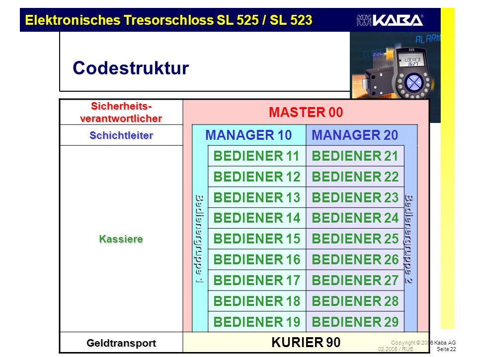 Elektronisches Tresorschloss SL 525 / SL 523 Copyright © 2006 Kaba AG 02.2006 / RUESeite 22 Codestruktur Sicherheits- verantwortlicher MASTER 00 Schic