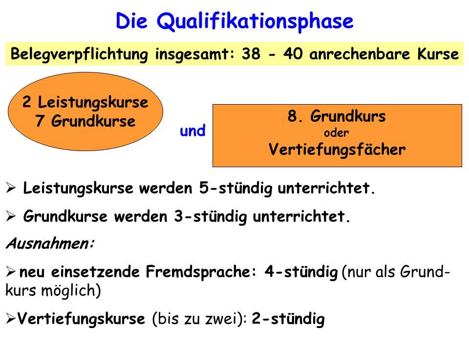 und 2 Leistungskurse 7 Grundkurse 8. Grundkurs oder Vertiefungsfächer Die Qualifikationsphase Leistungskurse werden 5-stündig unterrichtet. Grundkurse