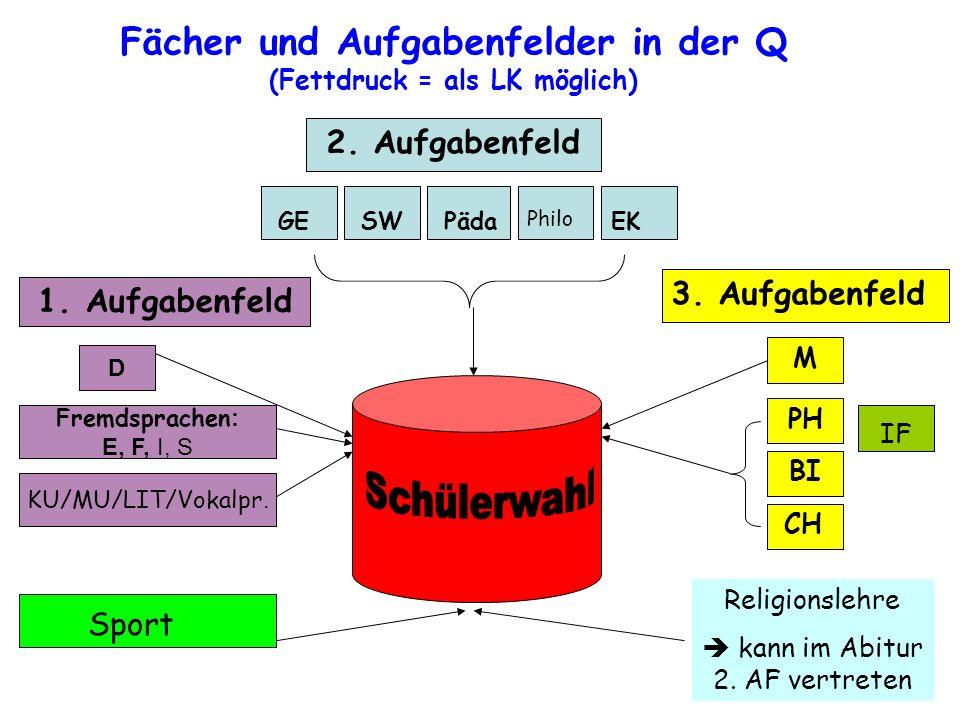 Fächer und Aufgabenfelder in der Q (Fettdruck = als LK möglich) 2. Aufgabenfeld GEEKPädaSW Philo 1. Aufgabenfeld D Fremdsprachen : E, F, I, S KU/MU/LI
