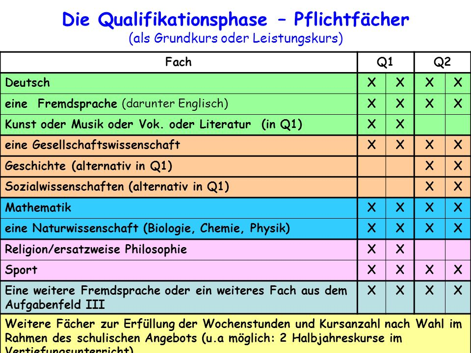 FachQ1Q2 DeutschXXXX eine Fremdsprache (darunter Englisch)XXXX Kunst oder Musik oder Vok. oder Literatur (in Q1)XX eine GesellschaftswissenschaftXXXX