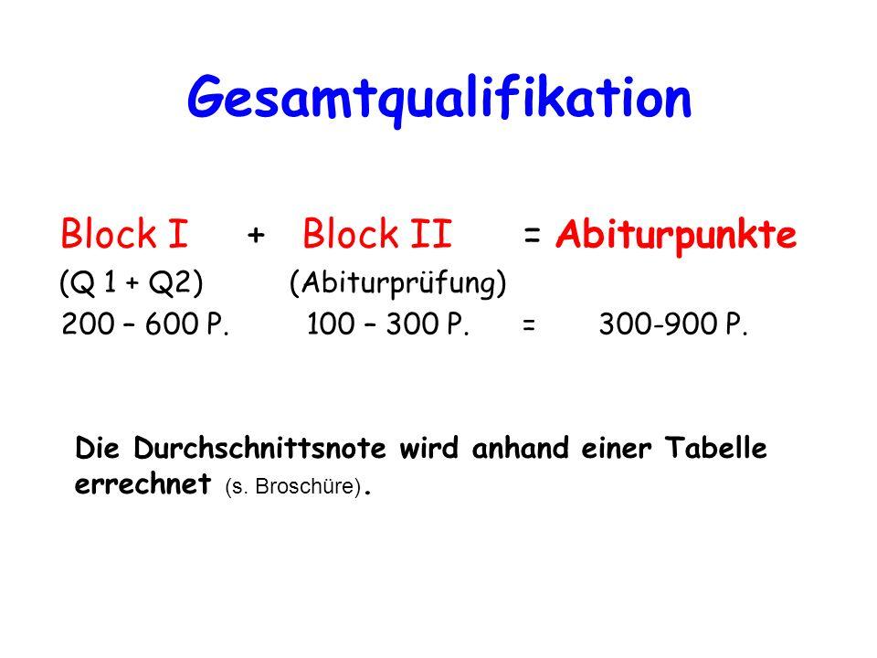 Gesamtqualifikation Block I + Block II = Abiturpunkte (Q 1 + Q2)(Abiturprüfung) 200 – 600 P. 100 – 300 P. = 300-900 P. Die Durchschnittsnote wird anha