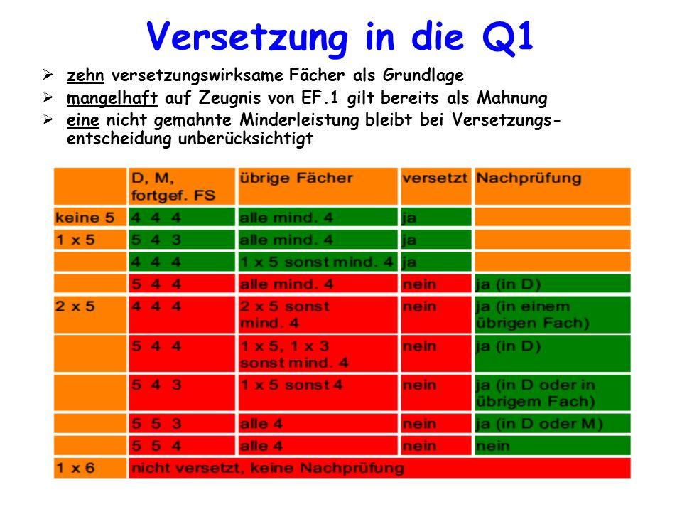 Versetzung in die Q1 zehn versetzungswirksame Fächer als Grundlage mangelhaft auf Zeugnis von EF.1 gilt bereits als Mahnung eine nicht gemahnte Minder