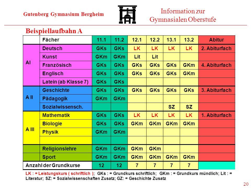 Gutenberg Gymnasium Bergheim Information zur Gymnasialen Oberstufe 20 Fächer11.111.212.112.213.113.2Abitur AI DeutschGKs LK 2. Abiturfach KunstGKm Lit