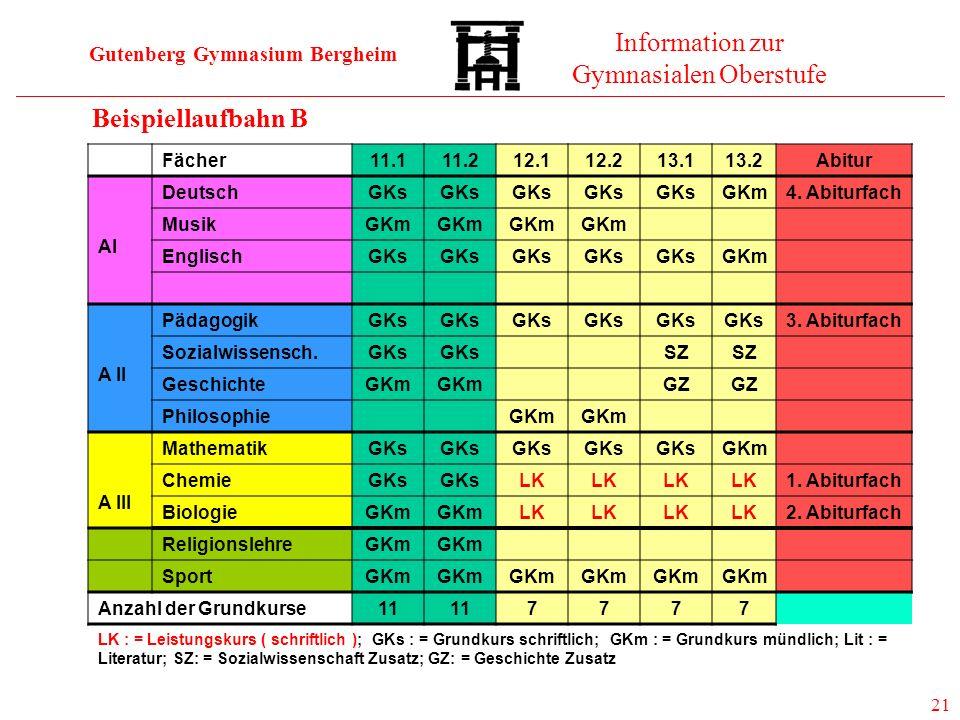 Gutenberg Gymnasium Bergheim Information zur Gymnasialen Oberstufe 21 Beispiellaufbahn B Fächer11.111.212.112.213.113.2Abitur AI DeutschGKs GKm4. Abit