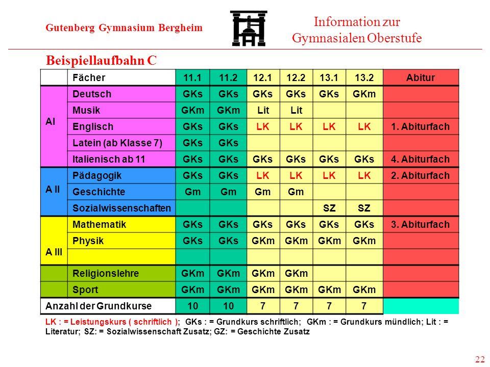 Gutenberg Gymnasium Bergheim Information zur Gymnasialen Oberstufe 22 Beispiellaufbahn C Fächer11.111.212.112.213.113.2Abitur AI DeutschGKs GKm MusikG