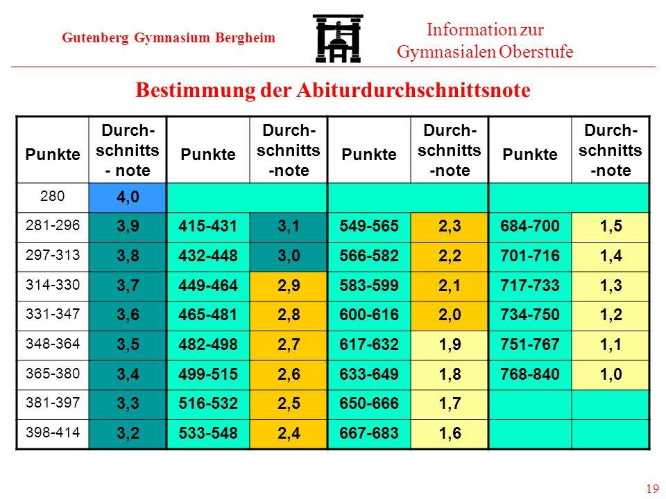 Gutenberg Gymnasium Bergheim Information zur Gymnasialen Oberstufe 19 19 Durchschnittsnote Bestimmung der Abiturdurchschnittsnote Punkte Durch- schnit