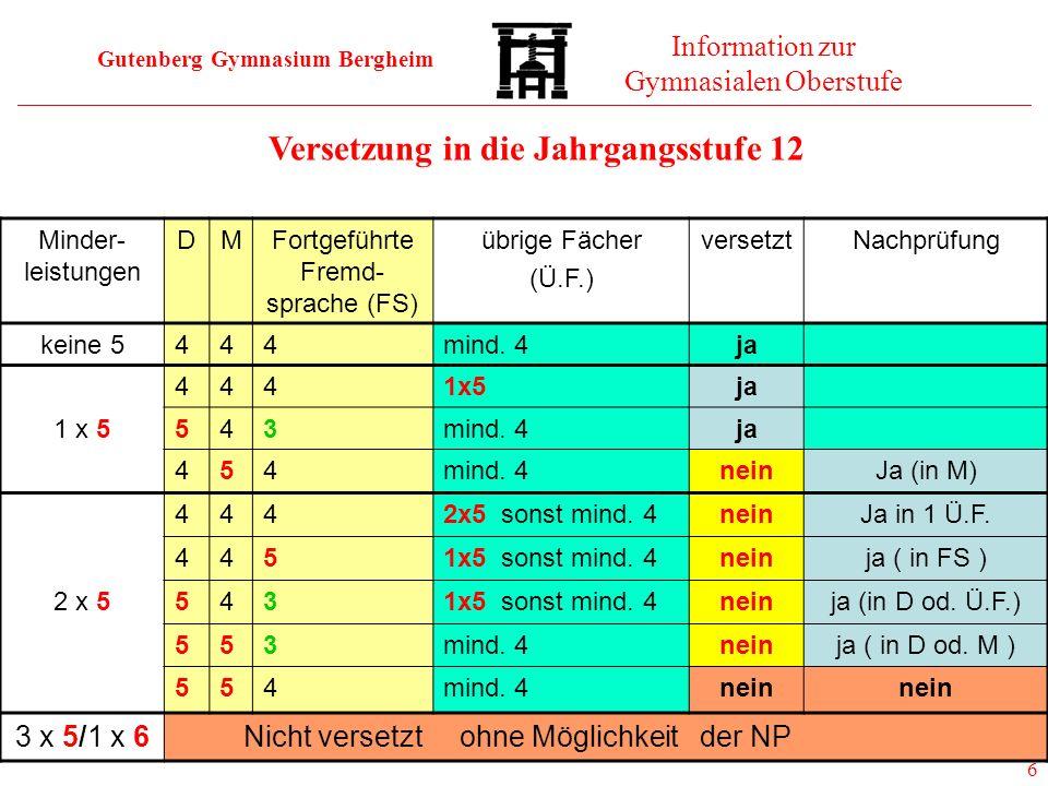 Gutenberg Gymnasium Bergheim Information zur Gymnasialen Oberstufe 6 Versetzung in die Jahrgangsstufe 12 Minder- leistungen DMFortgeführte Fremd- spra