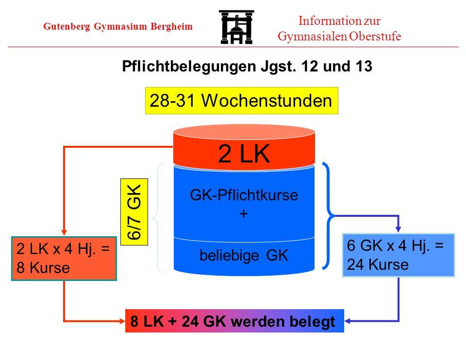 Gutenberg Gymnasium Bergheim Information zur Gymnasialen Oberstufe 8 LK + 24 GK werden belegt beliebige GK GK-Pflichtkurse + 2 LK 2 LK x 4 Hj. = 8 Kur