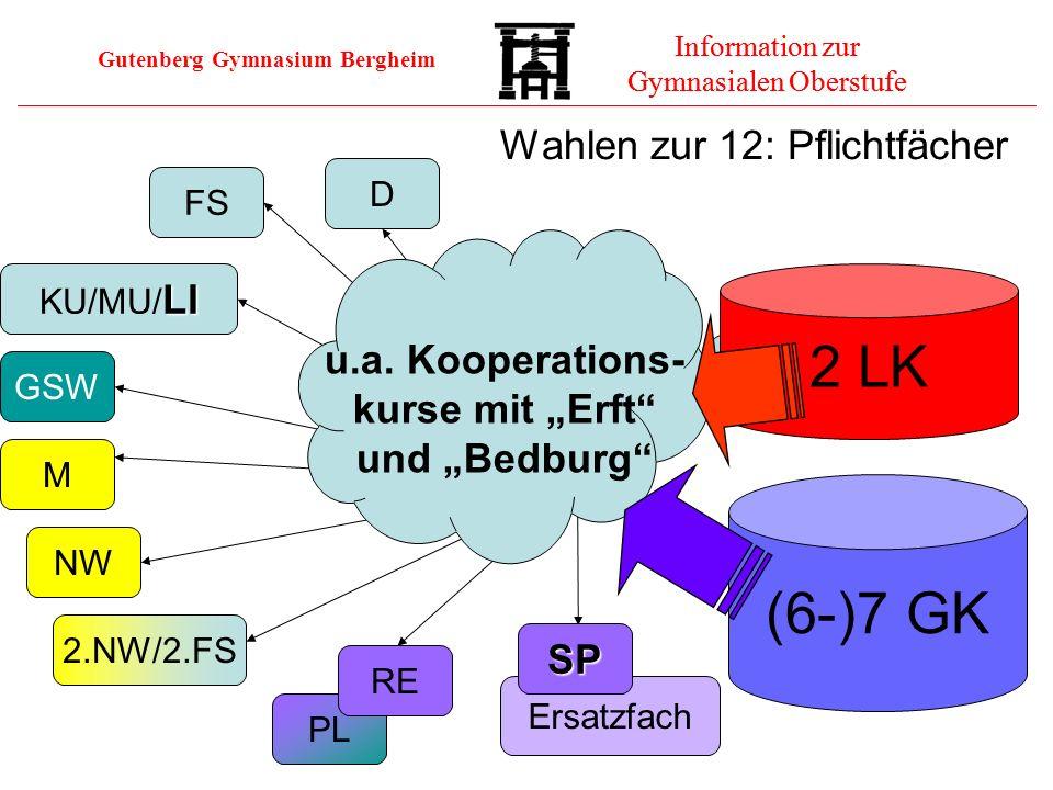 Gutenberg Gymnasium Bergheim Information zur Gymnasialen Oberstufe (6-)7 GK Ersatzfach PL 2 LK 12.1 FS GSW M NW RE SP LI KU/MU/ LI D 2.NW/2.FS u.a. Ko