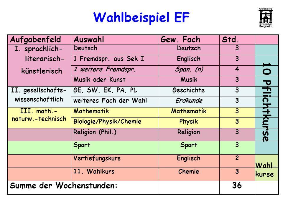 Wahlbeispiel EF 36 3 2 3 3 3 3 3 3 3 4 3 3 Std. Chemie11. Wahlkurs Summe der Wochenstunden: EnglischVertiefungskurs Sport ReligionReligion (Phil.) Phy