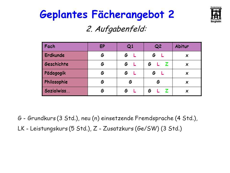 2. Aufgabenfeld: FachEPQ1Q2Abitur ErdkundeGG L x GeschichteGG LG L Zx PädagogikGG L x PhilosophieGGGx Sozialwiss..GG LG L Zx G - Grundkurs (3 Std.), n
