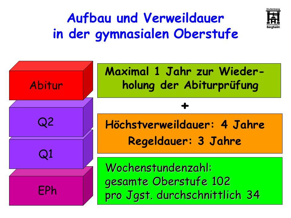 Aufbau und Verweildauer in der gymnasialen Oberstufe EPh Q1 Q2 Abitur Maximal 1 Jahr zur Wieder- holung der Abiturprüfung + Höchstverweildauer: 4 Jahr