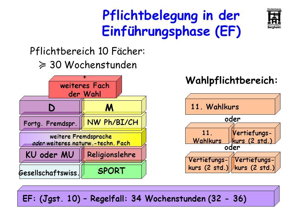 Pflichtbelegung in der Einführungsphase (EF) EF: (Jgst. 10) – Regelfall: 34 Wochenstunden (32 - 36) DM Fortg. Fremdspr. NW Ph/BI/CH weitere Fremdsprac