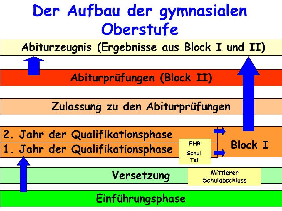 Der Aufbau der gymnasialen Oberstufe Abiturzeugnis (Ergebnisse aus Block I und II) Abiturprüfungen (Block II) Zulassung zu den Abiturprüfungen 1. Jahr