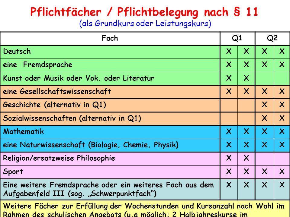 FachQ1Q2 DeutschXXXX eine FremdspracheXXXX Kunst oder Musik oder Vok. oder LiteraturXX eine GesellschaftswissenschaftXXXX Geschichte (alternativ in Q1