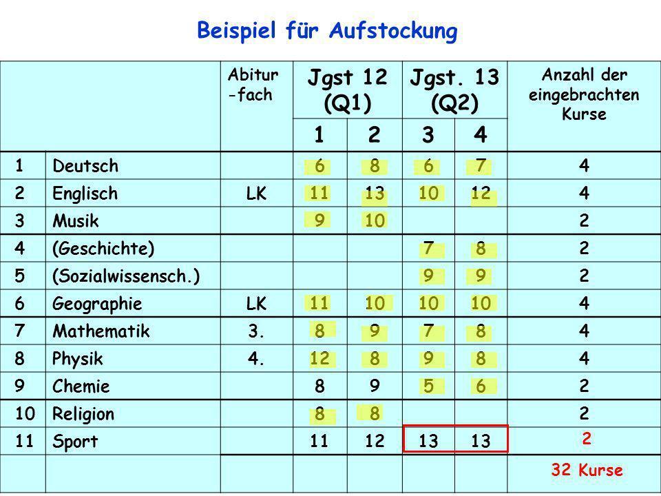 12 Abitur -fach Jgst 12 (Q1) Jgst. 13 (Q2) Anzahl der eingebrachten Kurse 1234 1Deutsch68674 2EnglischLK111310124 3Musik9102 4(Geschichte)782 5(Sozial