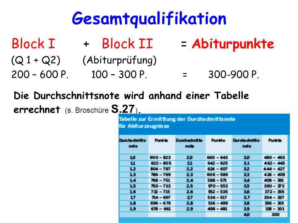 Gesamtqualifikation Block I + Block II = Abiturpunkte (Q 1 + Q2) (Abiturprüfung) 200 – 600 P. 100 – 300 P. = 300-900 P. Die Durchschnittsnote wird anh