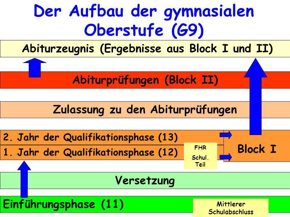 Der Aufbau der gymnasialen Oberstufe (G9) Abiturzeugnis (Ergebnisse aus Block I und II) Abiturprüfungen (Block II) Zulassung zu den Abiturprüfungen 1.