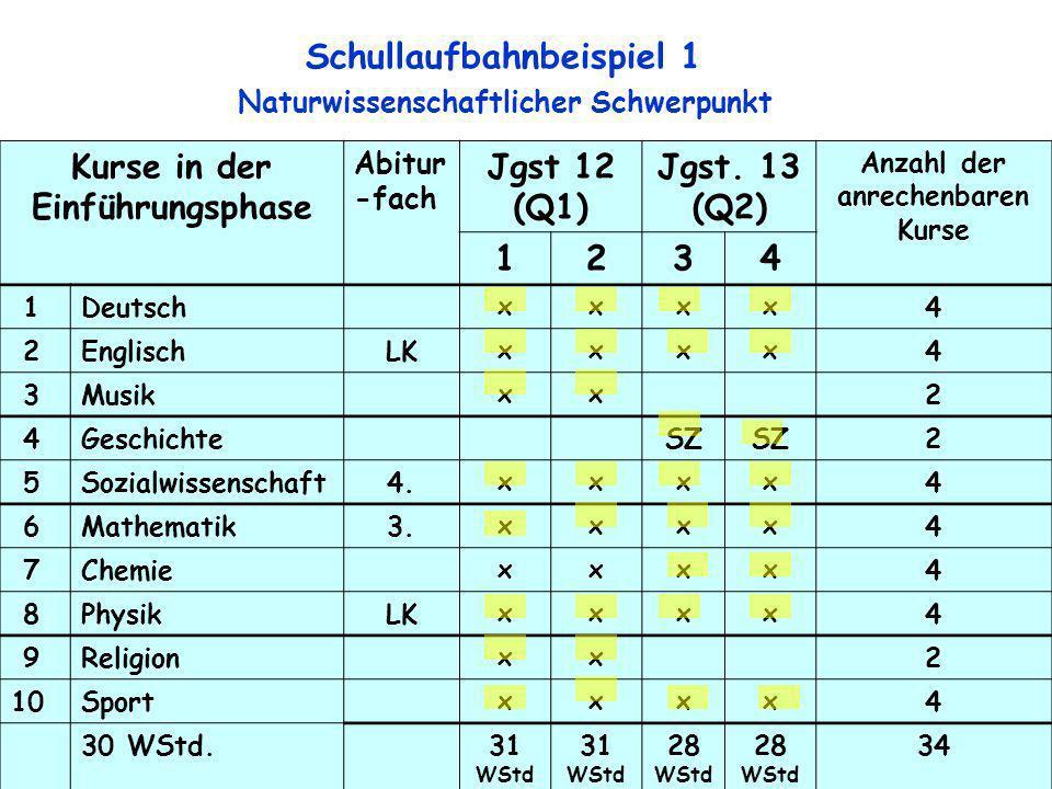7 Kurse in der Einführungsphase Abitur -fach Jgst 12 (Q1) Jgst. 13 (Q2) Anzahl der anrechenbaren Kurse 1234 1Deutsch xxxx 4 2EnglischLK xxxx 4 3Musik