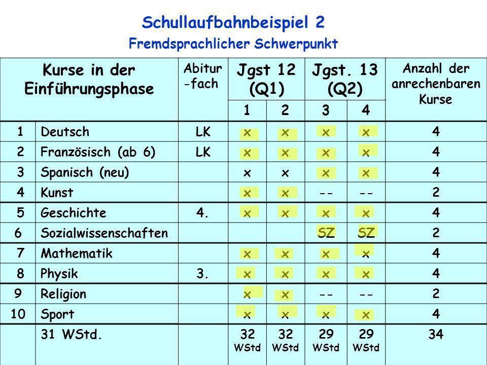 8 Kurse in der Einführungsphase Abitur -fach Jgst 12 (Q1) Jgst. 13 (Q2) Anzahl der anrechenbaren Kurse 1234 1DeutschLKxxxx4 2Französisch (ab 6)LKxxxx4