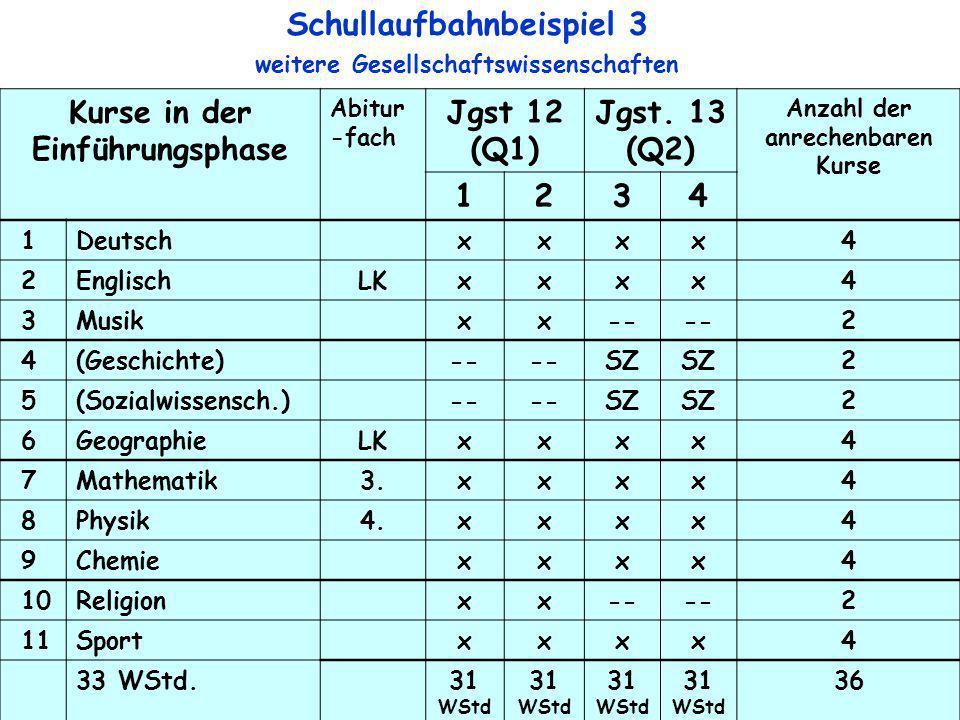 9 Kurse in der Einführungsphase Abitur -fach Jgst 12 (Q1) Jgst. 13 (Q2) Anzahl der anrechenbaren Kurse 1234 1Deutschxxxx4 2EnglischLKxxxx4 3Musikxx--