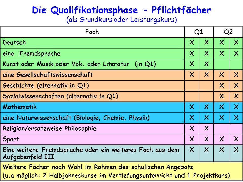 FachQ1Q2 DeutschXXXX eine FremdspracheXXXX Kunst oder Musik oder Vok.