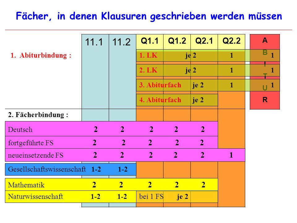 11.111.2 Q1.1Q1.2Q2.1Q2.2 Fächer, in denen Klausuren geschrieben werden müssen A B I T U R Deutsch 2 2 2 2 2 fortgeführte FS 2 2 2 2 2 neueinsetzende FS 2 2 2 2 2 1 Gesellschaftswissenschaft 1-2 1-2 Mathematik 2 2 2 2 2 Naturwissenschaft 1-2 1-2 1.