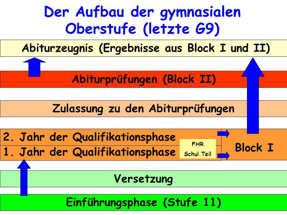 Der Aufbau der gymnasialen Oberstufe (letzte G9) Abiturzeugnis (Ergebnisse aus Block I und II) Abiturprüfungen (Block II) Zulassung zu den Abiturprüfu