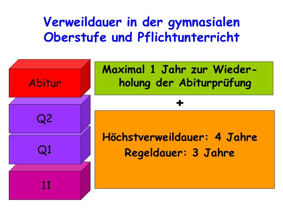 Verweildauer in der gymnasialen Oberstufe und Pflichtunterricht 11 Q1 Q2 Abitur Maximal 1 Jahr zur Wieder- holung der Abiturprüfung + Höchstverweildau
