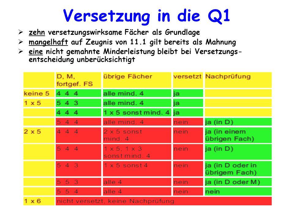 Versetzung in die Q1 zehn versetzungswirksame Fächer als Grundlage mangelhaft auf Zeugnis von 11.1 gilt bereits als Mahnung eine nicht gemahnte Minder