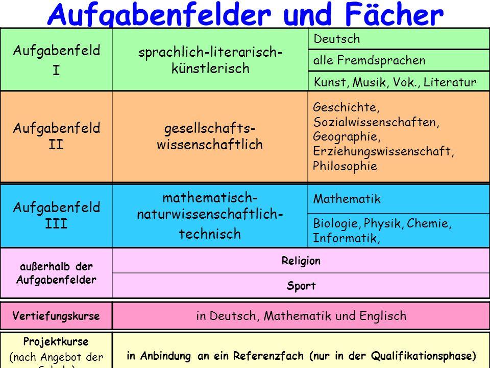 Projektkurse (nach Angebot der Schule) in Anbindung an ein Referenzfach (nur in der Qualifikationsphase) Aufgabenfelder und Fächer Aufgabenfeld I spra