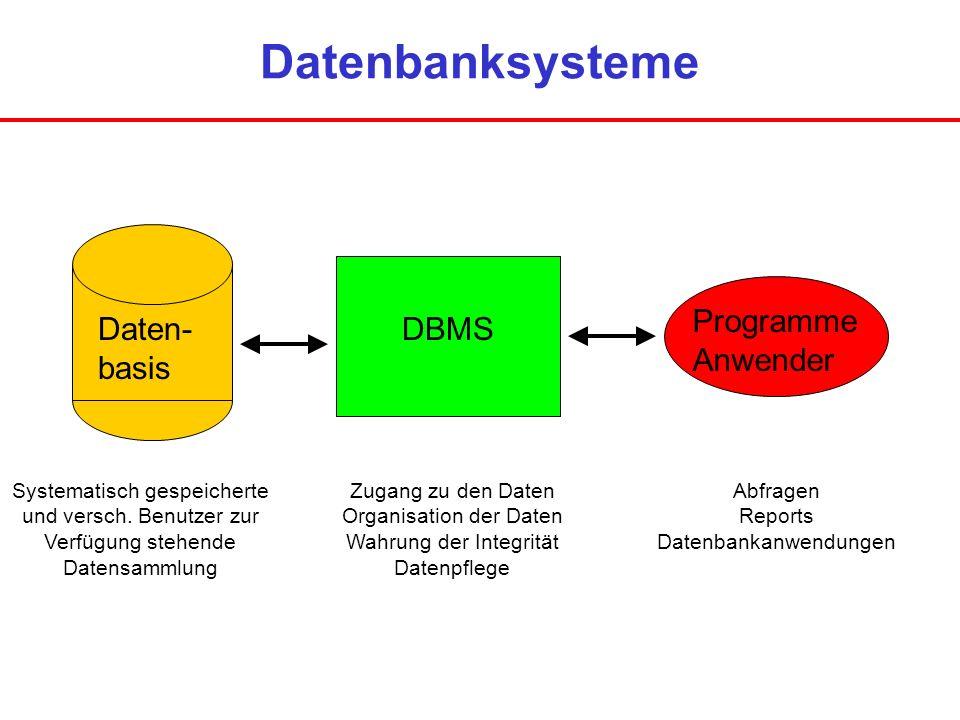 Datenbanksysteme Daten- basis DBMS Programme Anwender Systematisch gespeicherte und versch. Benutzer zur Verfügung stehende Datensammlung Zugang zu de
