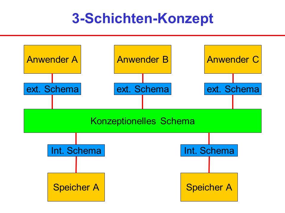 3-Schichten-Konzept Speicher A Int. Schema Konzeptionelles Schema Anwender AAnwender BAnwender C ext. Schema Int. Schema
