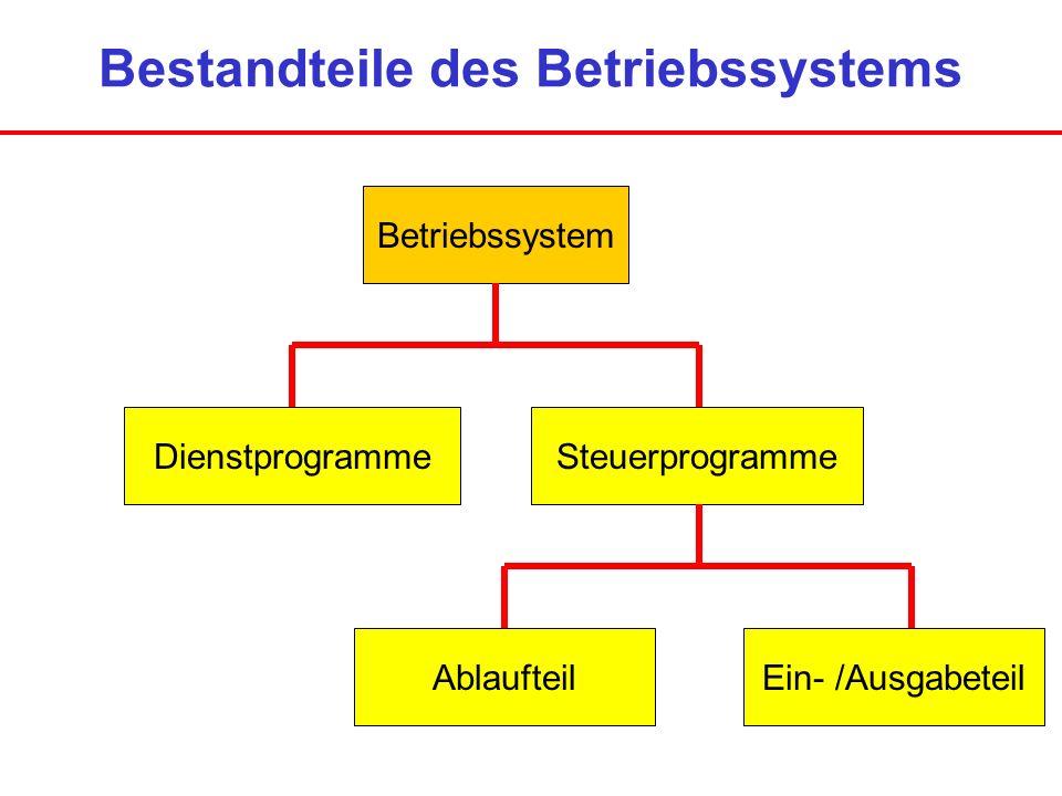 Wiederholung (Schleife) Diese Wiederholungssymbole dienen zum Formulieren von Befehlen in Schleifen.