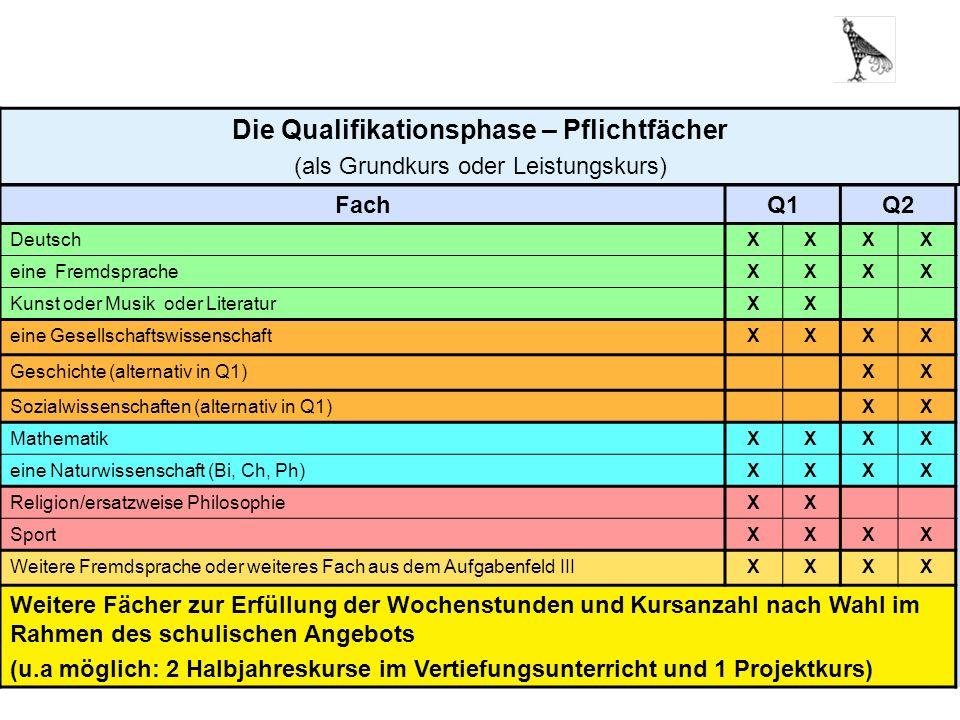 17 Die Qualifikationsphase – Pflichtfächer (als Grundkurs oder Leistungskurs) FachQ1Q2 DeutschXXXX eine FremdspracheXXXX Kunst oder Musik oder Literat