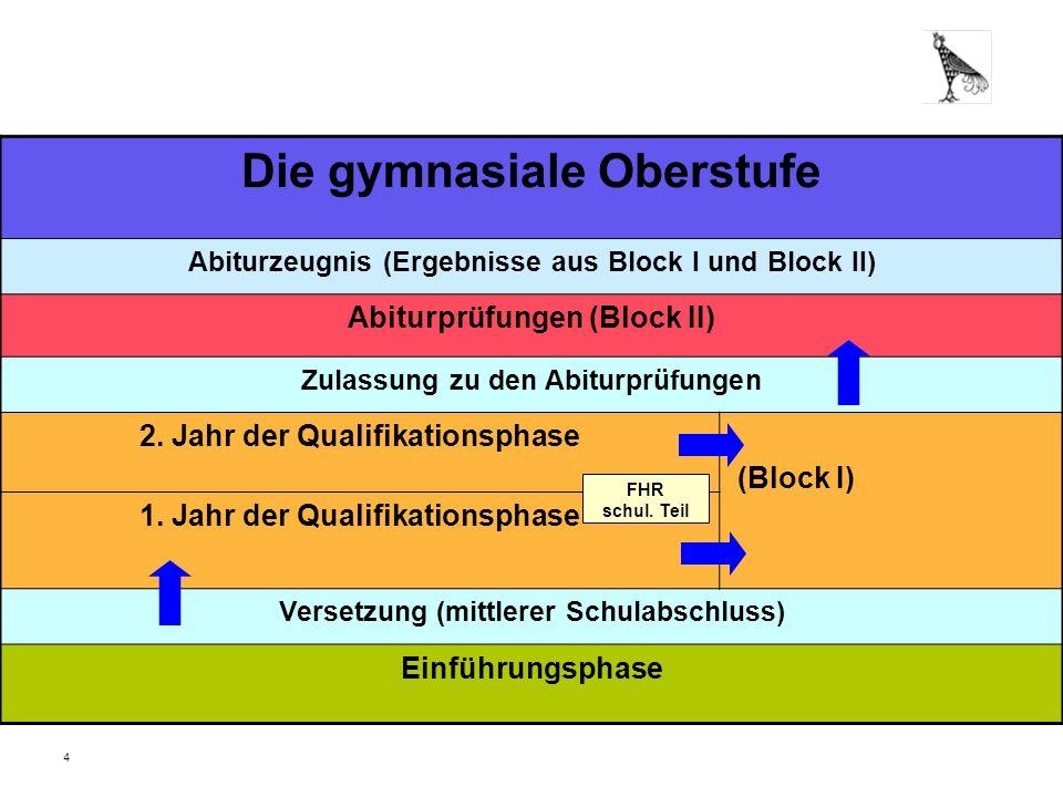 4 Die gymnasiale Oberstufe Abiturzeugnis (Ergebnisse aus Block I und Block II) Abiturprüfungen (Block II) Zulassung zu den Abiturprüfungen 2. Jahr der