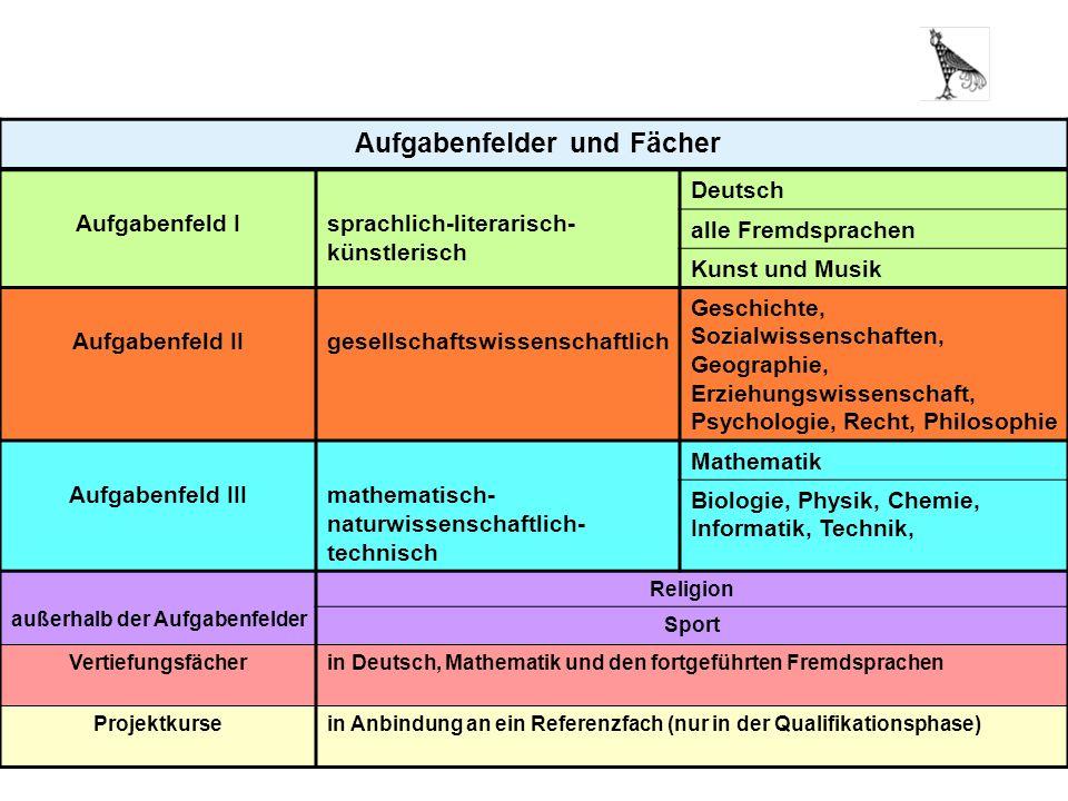 6 Aufgabenfelder und Fächer Aufgabenfeld Isprachlich-literarisch- künstlerisch Deutsch alle Fremdsprachen Kunst und Musik Aufgabenfeld IIgesellschafts