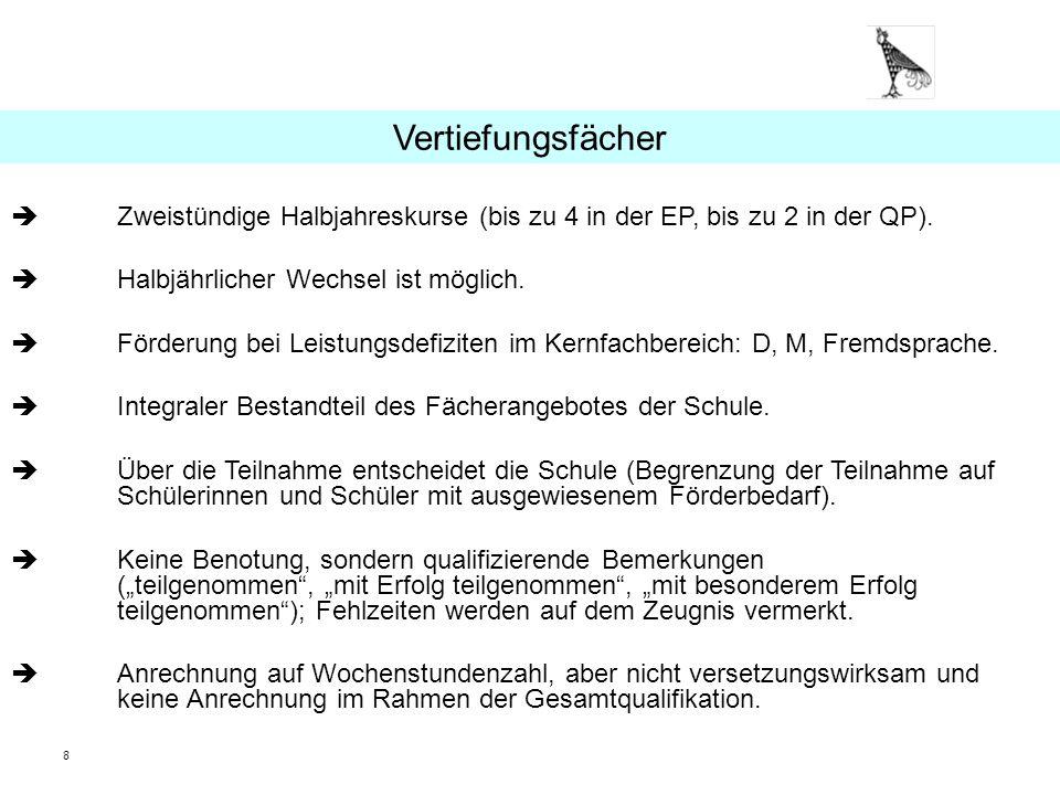 19 Wahl der vier Abiturfächer (2 LK und 2 GK) Zwei Fächer aus dem KanonDeutsch, Mathematik, Fremdsprache.