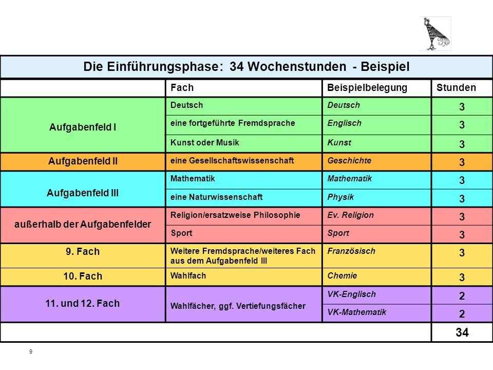 10 Klausurverpflichtungen Einführungsphase: Deutsch, Mathematik, alle Fremdsprachen, eine Gesellschaftswissenschaft, eine klassische Naturwissenschaft(BI,CH,PH) Auf Wunsch in weiteren Fächern (i.d.R.