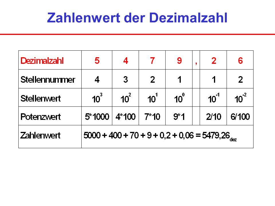 Zahlenwert der Dezimalzahl