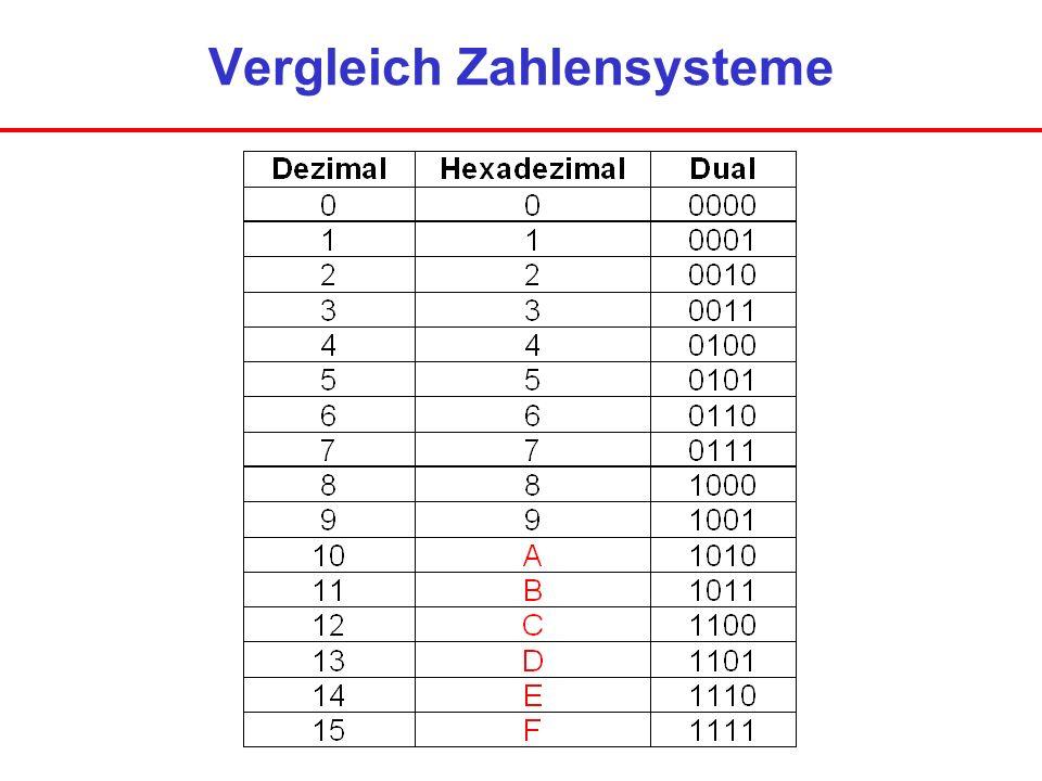 Vergleich Zahlensysteme