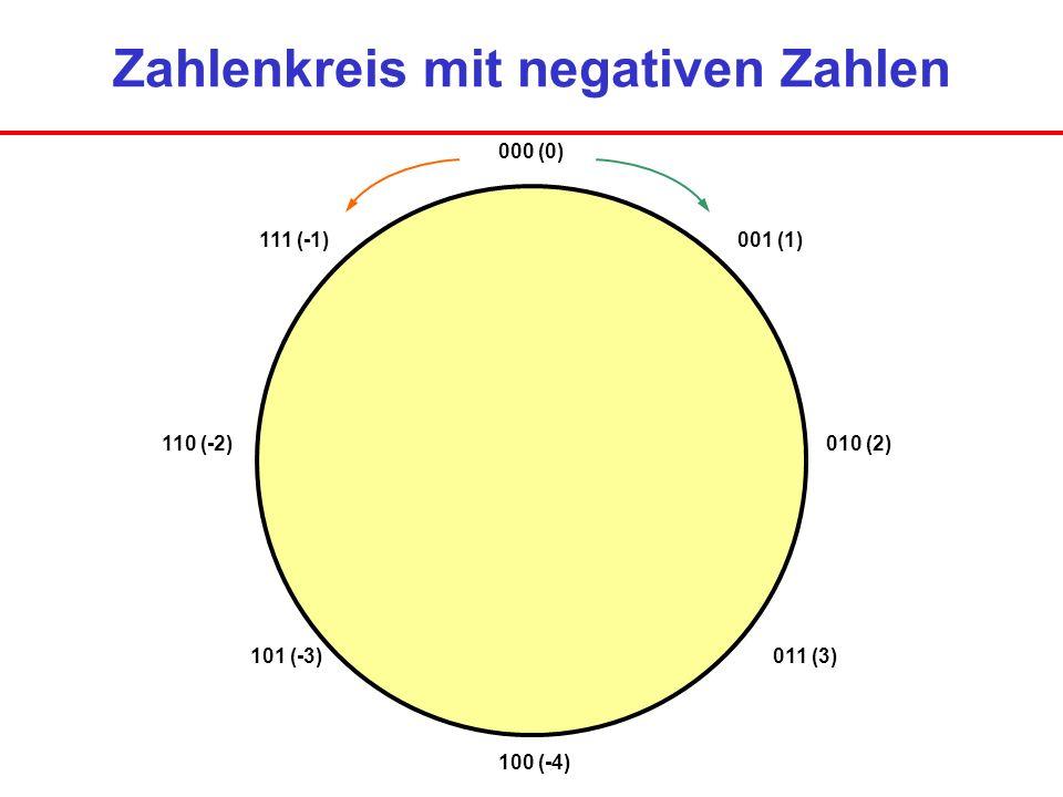 Zahlenkreis mit negativen Zahlen 000 (0) 001 (1) 010 (2) 011 (3) 100 (-4) 101 (-3) 110 (-2) 111 (-1)