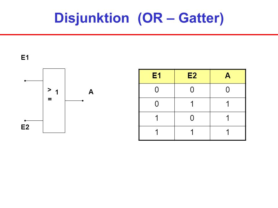 Disjunktion (OR – Gatter) E1 E2 A > = 1 E1E2A 000 011 101 111