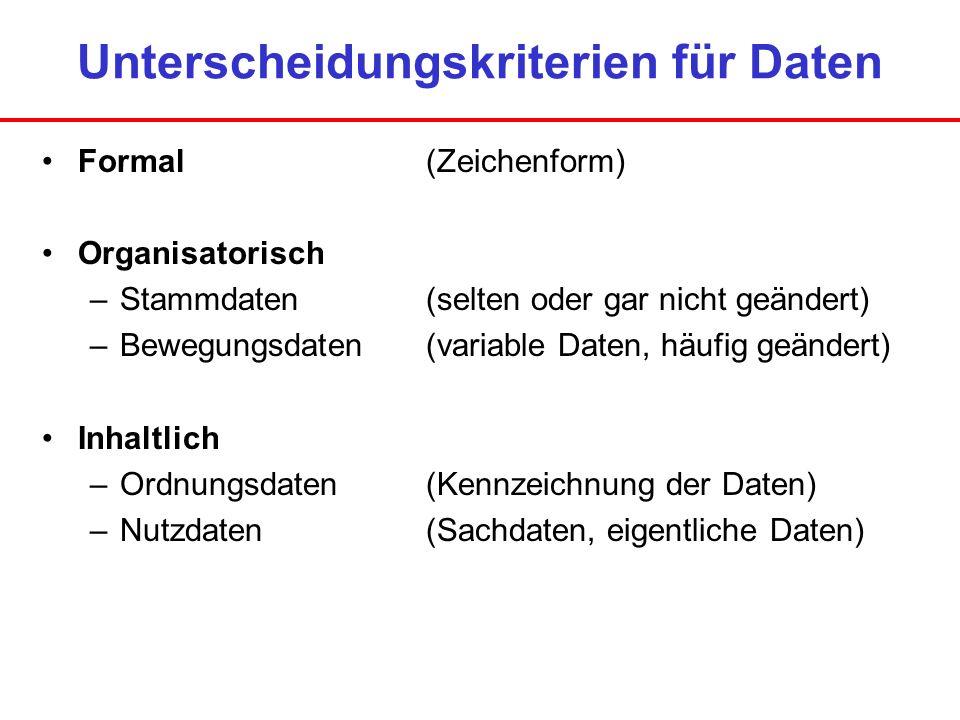 Unterscheidungskriterien für Daten Formal(Zeichenform) Organisatorisch –Stammdaten (selten oder gar nicht geändert) –Bewegungsdaten(variable Daten, hä