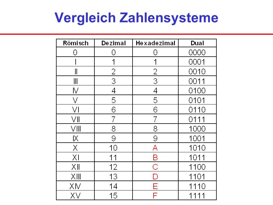 Konjunktion (AND – Gatter) & E1 E2 A E1E2A 000 010 100 111