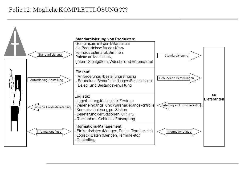 Folie 12: Mögliche KOMPLETTLÖSUNG ??? Anforderung/Bestellung Tägliche Produktelieferung Informationsfluss Standardisierung von Produkten: Gemeinsam mi